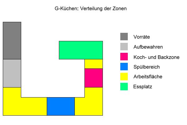 G-Küchen: Verteilung der Zonen