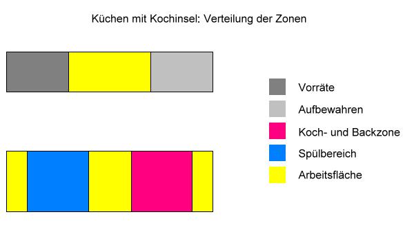 Küchen mit Kochinsel: Verteilung der Zonen