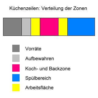 Küchenzeilen: Verteilung der Zonen