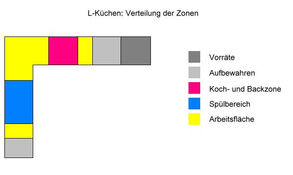 L-Küchen: Verteilung der Zonen