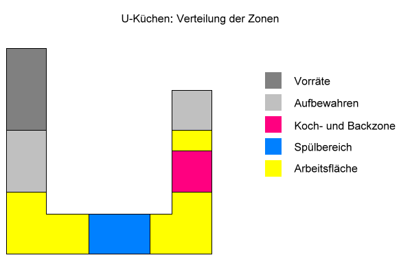 U-Küchen: Verteilung der Zonen