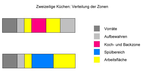 Zweizeilige Küchen: Verteilung der Zonen